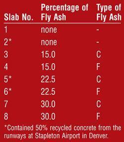 Table 1: Test Slab Summary