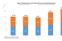 Builders Can't Like Where AC&D Lending Standards Are Heading