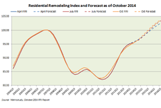 Big-Ticket Remodeling Activity Grows 3.3% in 3Q