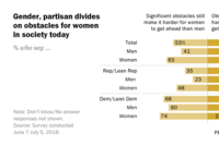 America's Men Say Gender Inequality Is Over