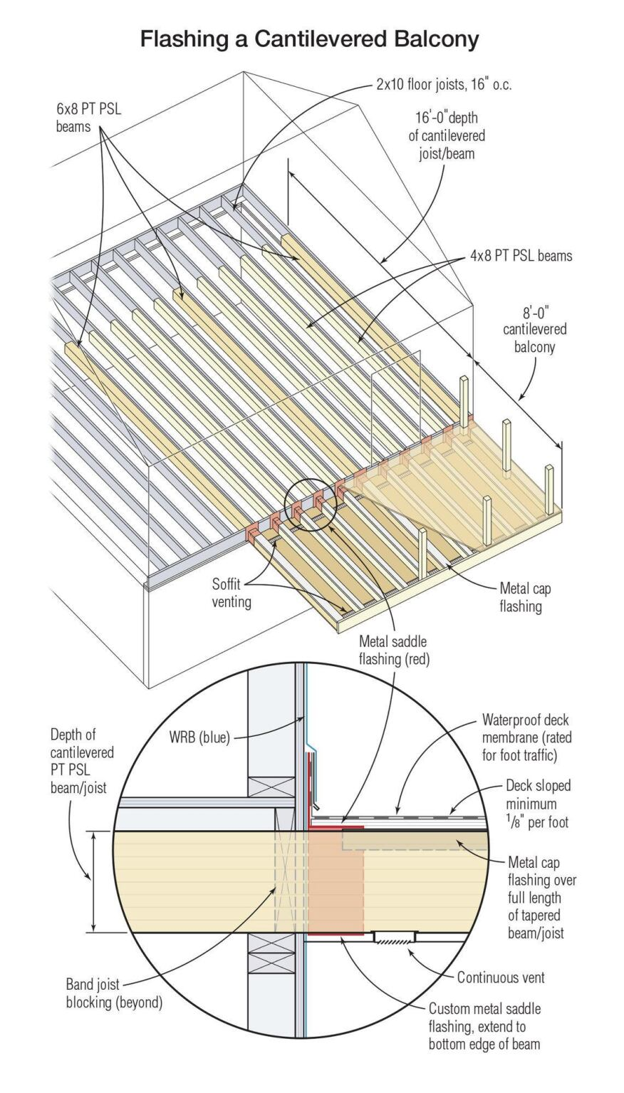 Careful flashing is a critical component in any balcony design. Here each beam is protected with metal saddle and cap flashing, which in turn is integrated with the WRB on the wall and the floor's waterproofing membrane. Continuous soffit vents underneath allow air to flow through the assembly, essential if the balcony is enclosed.