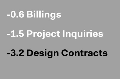 The Architecture Billing Index Stays Positive in June