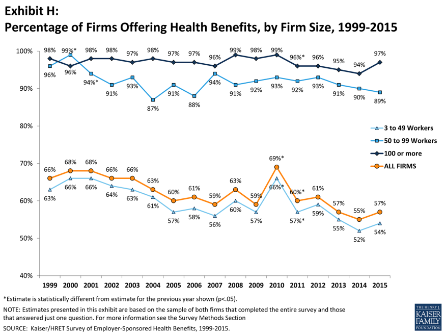 Table from Kaiser Family Foundation 2015 study showing percentages of companies offering health insurance
