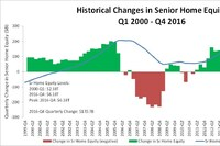 Seniors Sit on $6.2 Trillion in Home Equity