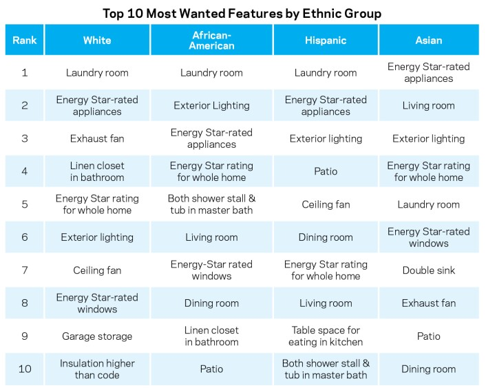 How Ethnic Groups Differ in Home Preferences