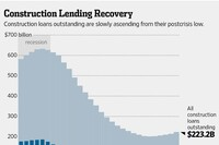 When It Comes to Acquisition, Development, Construction Loans, It's Haves and Have-Nots