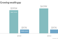 Wealth Gap Widens Between Rich and the Rest