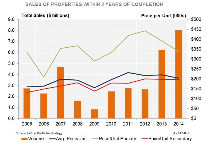 Sales of Newly Built Apartments Hint at Speed of Cycle Maturity