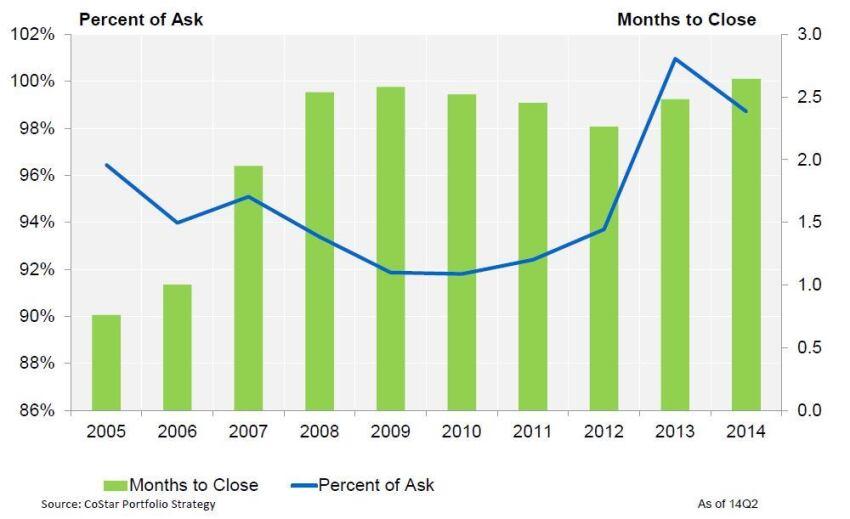 2Q Data Hint at Potential Market Peak
