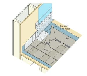 While the building code now allows you to install continuous flashing along a sloped roof-to-wall intersection, the author cautions against it and instead advises sticking with the long-accepted practice of installing step flashing, as shown in the illustration above. This detail is taken from detail ASPH-12A of the NRCA Roofing Manual: Steep-Slope Roof Systems—2013.