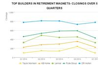 The Top 15 Builders in 2015's Retirement Magnets