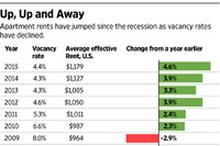 Rents' Run-Up Rocks a Record-Breaking Ride