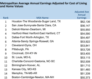 15 cities where good salaries stretch the farthest.
