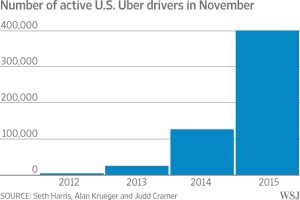 Uber data illustrates growth in non-traditional labor force arrangements.