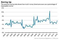 Personal Savings Rates Rise on Consumer Caution