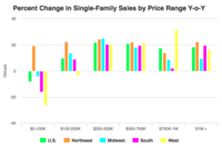 Median Existing Single-Family Home Prices Near Double-Digit Gains