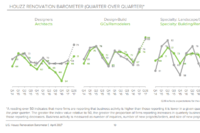 Renovation Industry Thrives in 2017's First Quarter, Houzz Reports