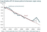 Fed Study Says Only a Crash Could Have Prevented Housing Bubble