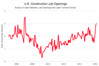 Construction Job Openings Hit a 108-Month High