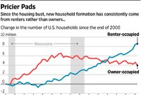 Rising Rents Outpace Wages in Wide Swaths of the U.S.