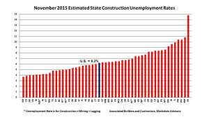 Builders jobs are up in Nov. 2015 for all states.