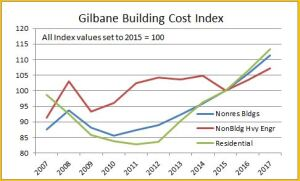 Gilbane take on input cost inflation.