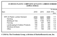 U.S. WPC and Plastic Lumber to Reach a Value of $5.9 Billion by 2020