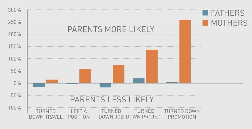 Likelihood of parents versus non-parents to face work-life challenges