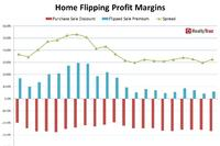 Home Flipping Increases 20% in Q1 2016 to a 2-Year High