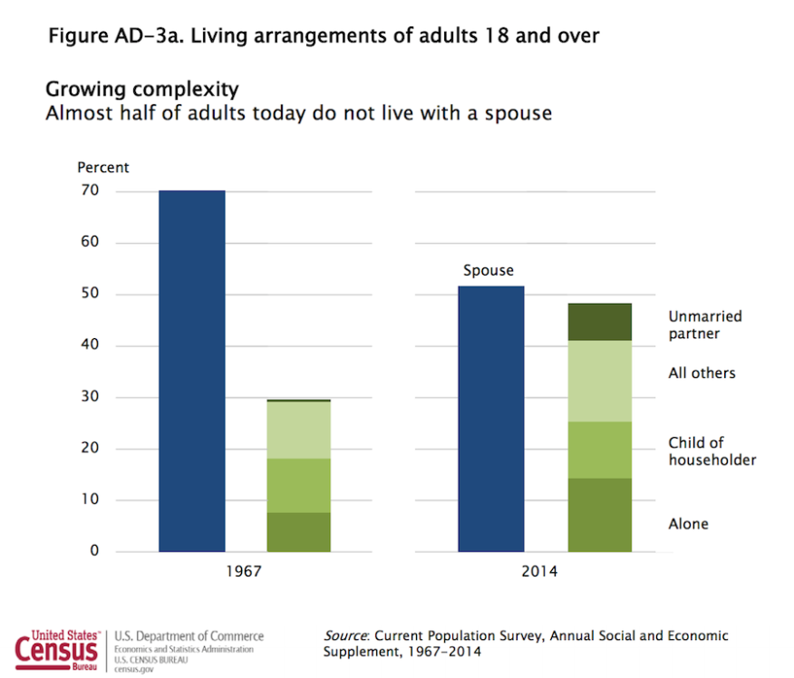 Households trends--1967 vs. 2017--by living arrangement among adults, from the U.S. Census Current Population Survey