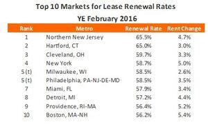 Apartment Renewal Rates Hit 10-Year High