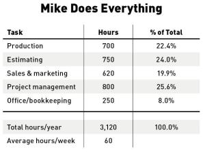 By tracking how he is spending his time, Mike discovers how the long hours he's been putting in are distributed among various critical functions.