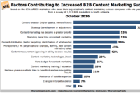 B2B Content Marketing: Whats Trending?