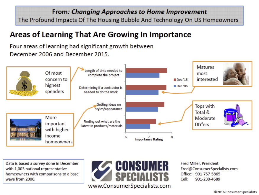 Chart showing results of two Consumer Specialists surveys