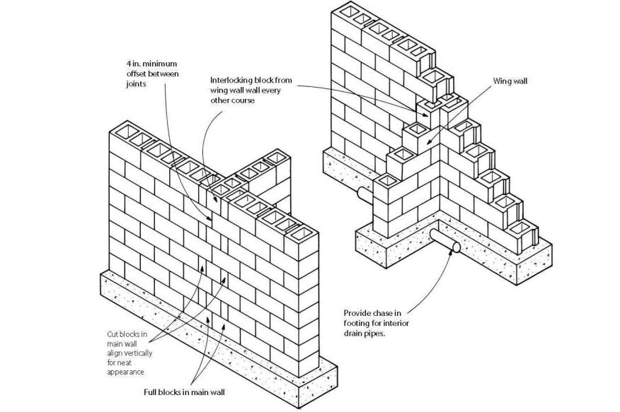 Block foundation corners builder magazine basement for Block wall foundation