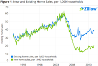 Why New Home Pace is Plodding