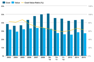 The 2015 Cost vs Value Report