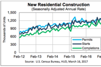 Housing Starts Up 3% in February