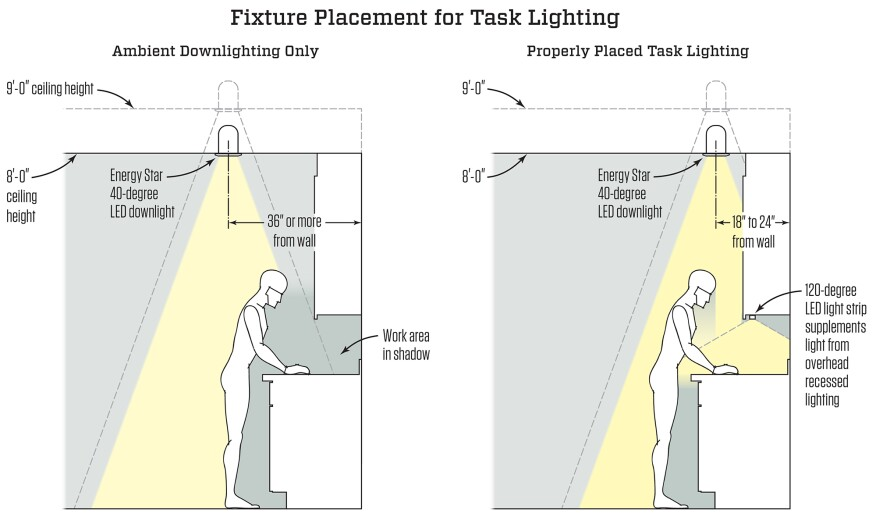 Wiring Diagram For Kitchen Task Lighting. Kitchen Lighting Wiring ...