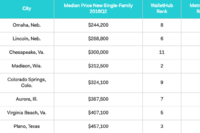 10 Best Cities for Family Buyers