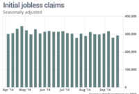 All's Quiet on the First-Time Jobless Claims Front