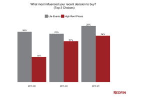 """Redfin's """"exit polls"""" on why buyers say they bought a home."""