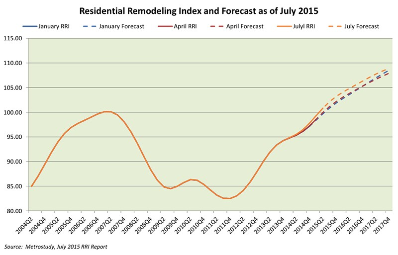 Is the Remodeling Market Back?