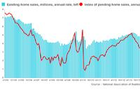 Why a Jump in Pending Home Sales May Not Mean More Closings