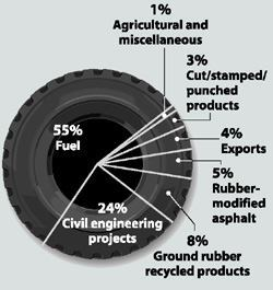 Where do our tires go?Of the 290 million tires Americans discard each year, 80% are recycled into  fuel, modified asphalt, and other products. Source: Rubber Manufacturers Association