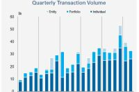 Apartment Transaction Growth Moderates to 5% in 2Q