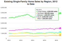Existing Home Sales Keep Rising