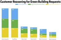 More Single-Family and Multifamily Builders and Remodelers Expect to Go Green