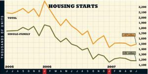 REVISIONIST HISTORY: Total housing starts increased slightly (2.3%), but only due to a downward  revision of May's total starts, which were initially posted as 1,474. Multifamily  starts account for most of the increase; single-family starts are down  by just two units.