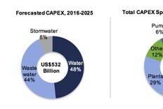 U.S. Municipal Water Infrastructure Forecast: $532 Billion